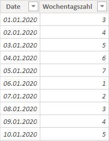 """Eine Datumstabelle mit den Spalten """"Date"""" und """"Wochentagszahl"""""""