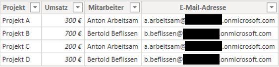 Tabelle mit 4 Projekten und den zuständigen Mitarbeitern, deren E-Mail-Adressen teil geschwärzt sind