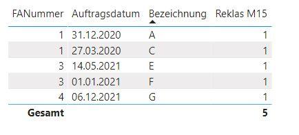 """Tabelle """"Reklamationen"""" mit 5 Zeilen"""