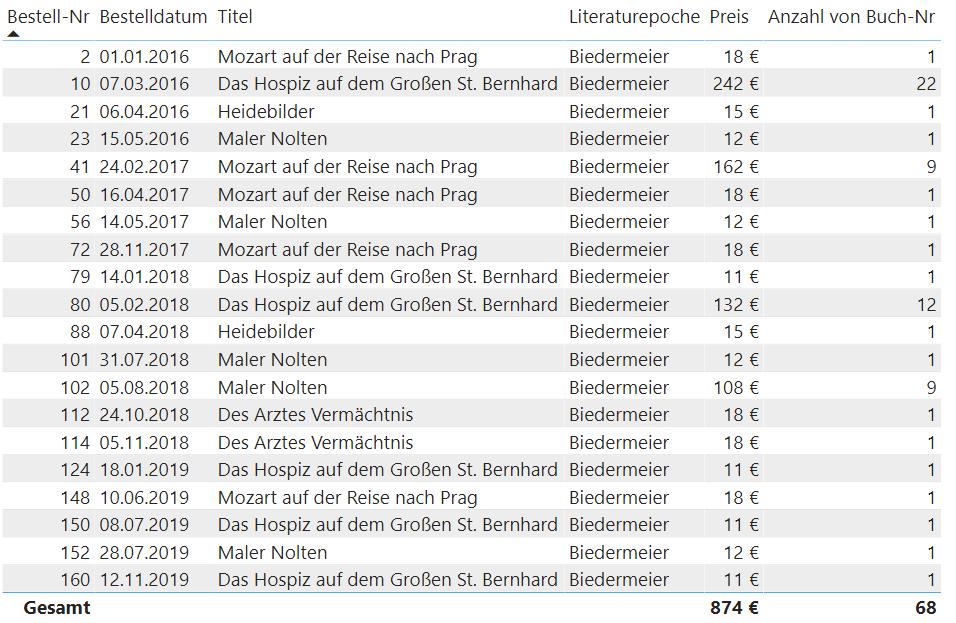 Matrix in Power BI mit Bestellungen von Büchern aus dem Biedermeier.