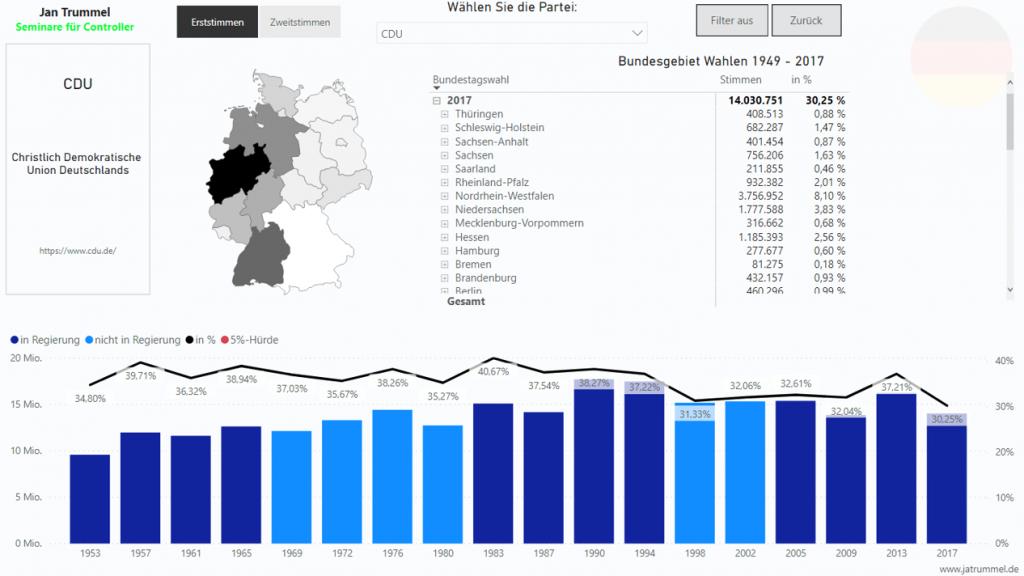 Eine Power BI-Berichtsseite mit verschiedenen Visualisierungen, die die Entwicklung einer Partei (hier: CDU) zeigen.