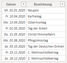 Eine Tabelle in Power BI, die alle Feiertage in 2020 auflistet.