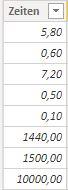 Eine Spalte mit Dezimalzahlen in einer Tabelle in Power BI.