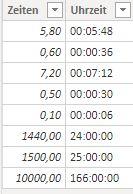In einer zweiten Spalte dieser Power BI-Tabelle sind die in Uhrzeiten umgerechneten Dezimalzahlen zu sehen.