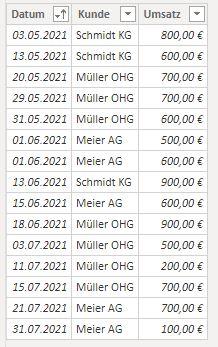 Die Tabelle in Power BI umfasst nach dem Aktualisieren auch die Zeilen aus dem Juli 2021.